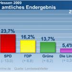 landtagswahl2009